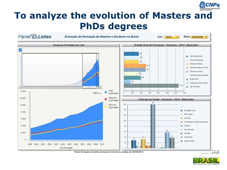 Ministério da Ciência e Tecnologia To analyze the evolution of Masters and PhDs degrees