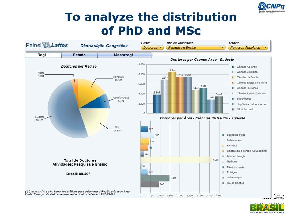 Ministério da Ciência e Tecnologia To analyze the distribution of PhD and MSc