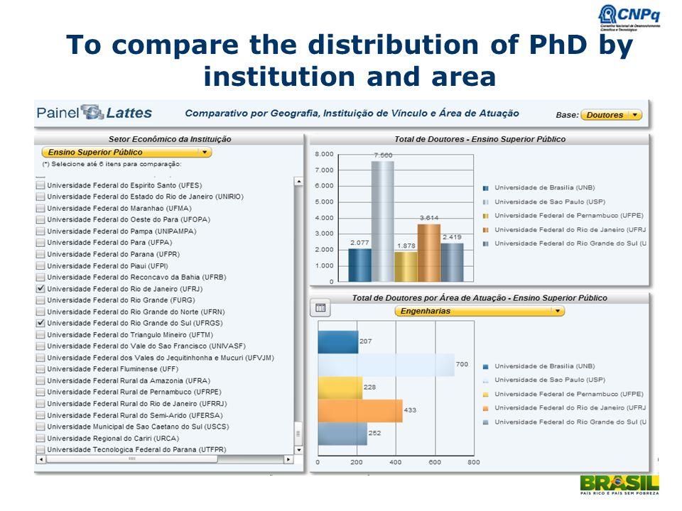 Ministério da Ciência e Tecnologia To compare the distribution of PhD by institution and area
