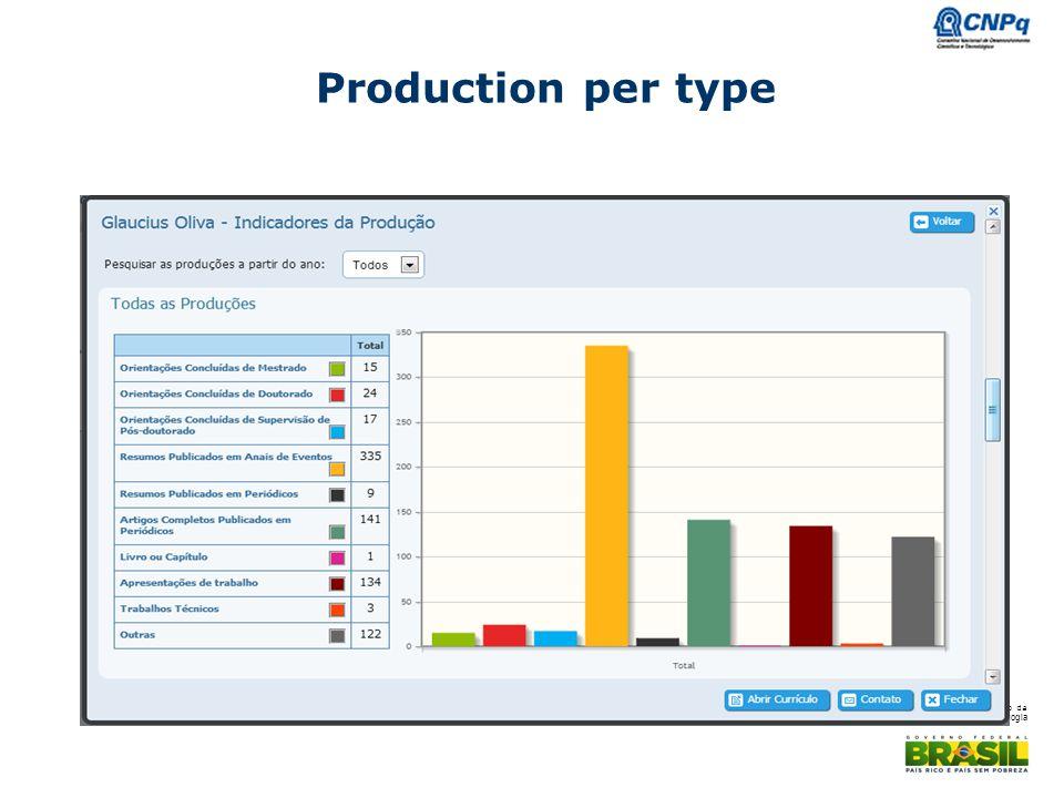 Ministério da Ciência e Tecnologia Production per type