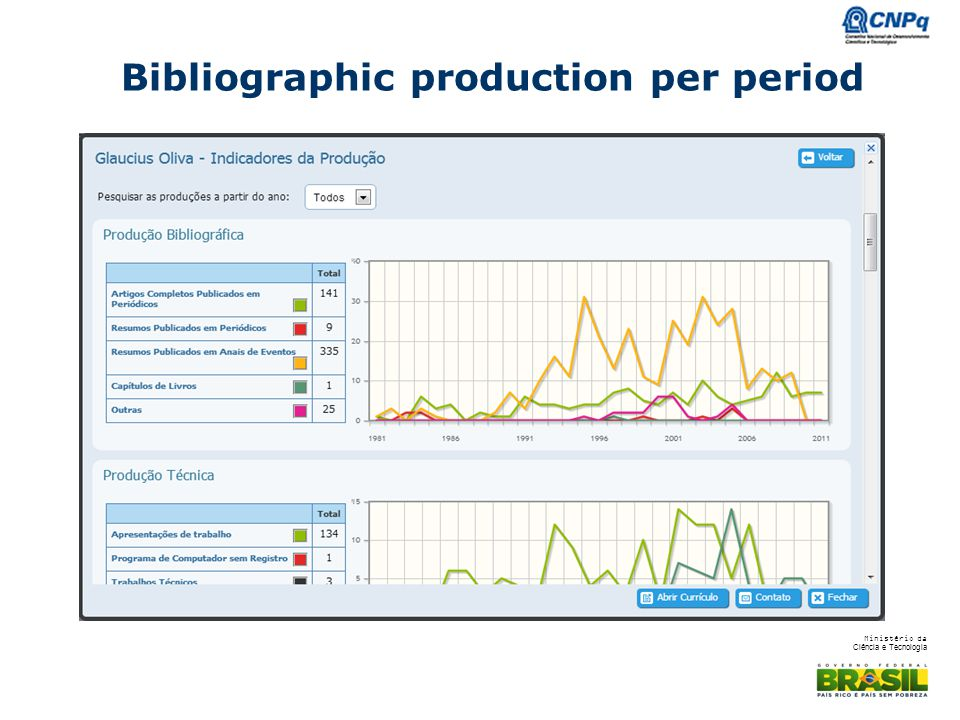 Ministério da Ciência e Tecnologia Bibliographic production per period