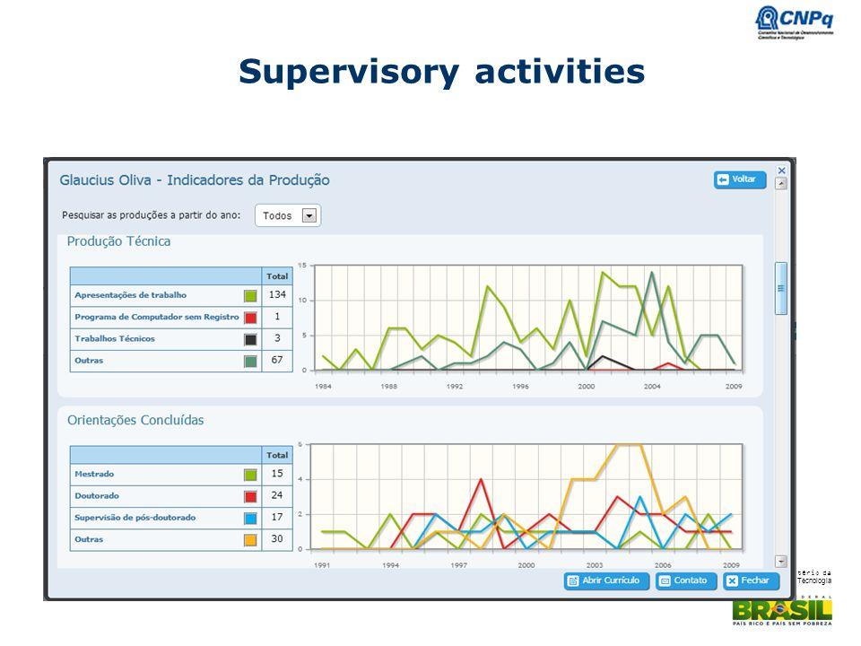 Ministério da Ciência e Tecnologia Supervisory activities