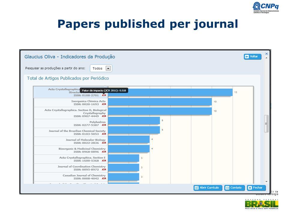 Ministério da Ciência e Tecnologia Papers published per journal