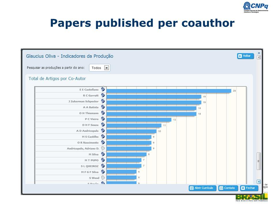 Ministério da Ciência e Tecnologia Papers published per coauthor