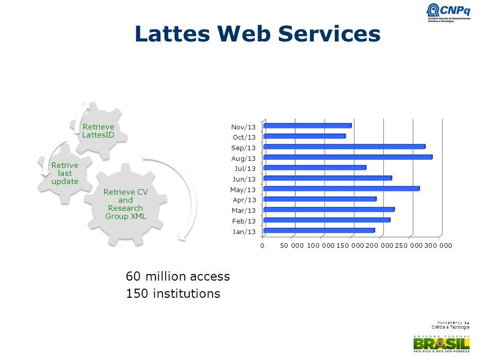 Ministério da Ciência e Tecnologia Lattes Web Services 60 million access 150 institutions Retrieve CV and Research Group XML Retrive last update Retrieve LattesID
