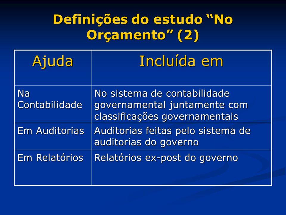 Definições do estudo No Orçamento (2) Ajuda Incluída em Na Contabilidade No sistema de contabilidade governamental juntamente com classificações governamentais Em Auditorias Auditorias feitas pelo sistema de auditorias do governo Em Relatórios Relatórios ex-post do governo