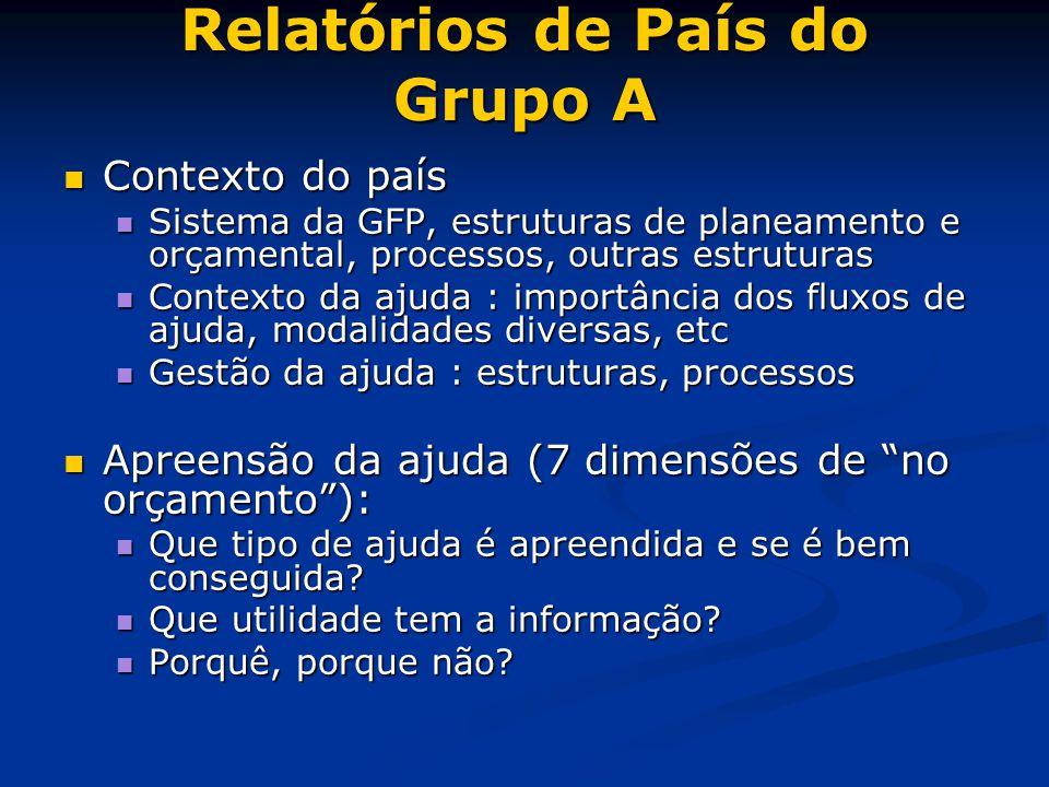Relatórios de País do Grupo A Contexto do país Contexto do país Sistema da GFP, estruturas de planeamento e orçamental, processos, outras estruturas S