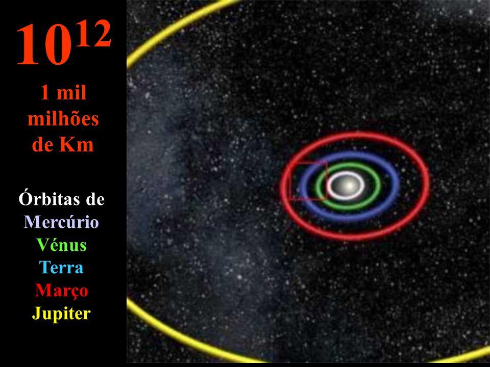 10 11 100 milhões de Km Órbitas de Vénus Terra e Março