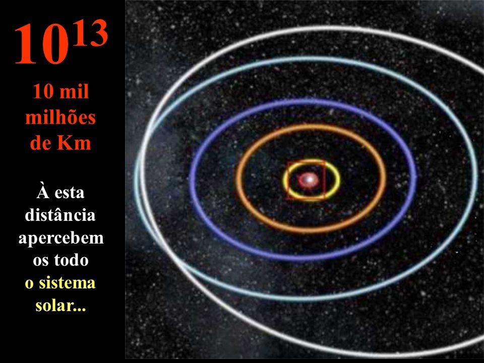Órbitas de Mercúrio Vénus Terra Março Jupiter 10 12 1 mil milhões de Km