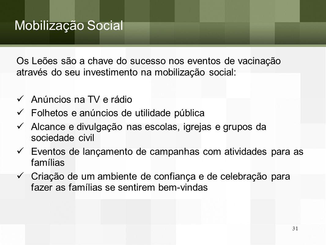 Mobilização Social Os Leões são a chave do sucesso nos eventos de vacinação através do seu investimento na mobilização social: Anúncios na TV e rádio