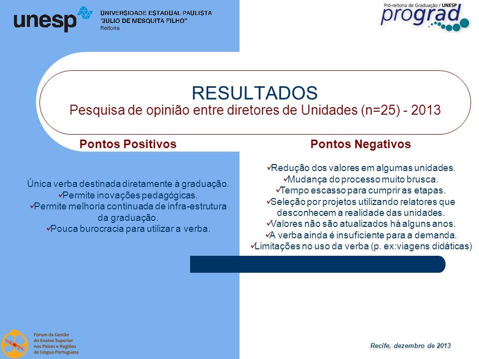 Recife, dezembro de 2013 RESULTADOS Pesquisa de opinião entre diretores de Unidades (n=25) - 2013 Pontos Positivos Única verba destinada diretamente à graduação.