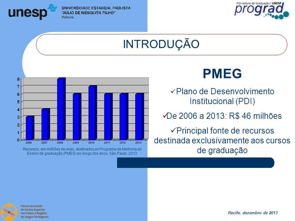 Recife, dezembro de 2013 INTRODUÇÃO PMEG Plano de Desenvolvimento Institucional (PDI) De 2006 a 2013: R$ 46 milhões Principal fonte de recursos destinada exclusivamente aos cursos de graduação Recursos, em milhões de reais, destinados ao Programa de Melhoria do Ensino de graduação (PMEG) ao longo dos anos.