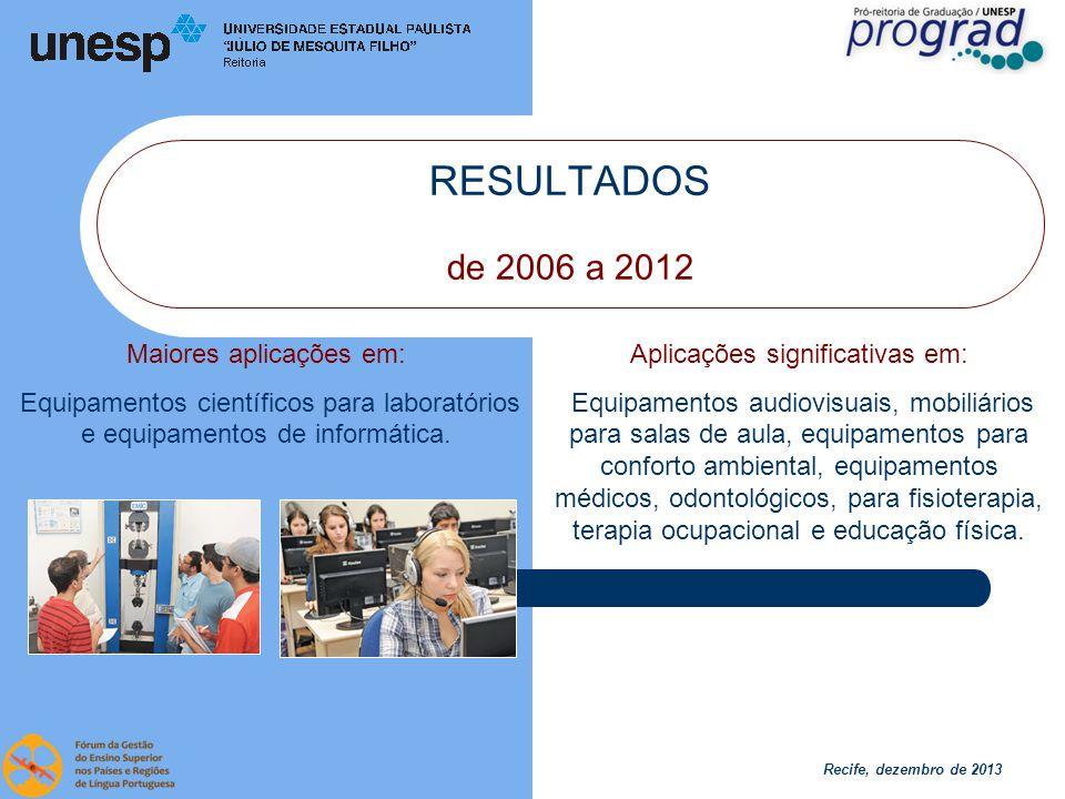 Recife, dezembro de 2013 RESULTADOS de 2006 a 2012 Pesquisa de opinião Docentes e discentes 195 departamentos 159 diferentes cursos.