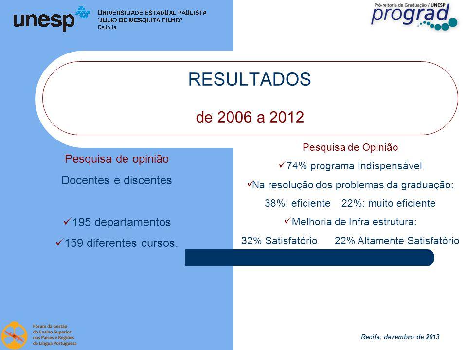 Recife, dezembro de 2013 RESULTADOS 2013 Projetos apresentados 59 Necessidade 30 Inovação Projetos Contemplados 22 (39%) Necessidade 11 (37%) Inovação Distribuição, pelas diferentes áreas do conhecimento, dos projetos recebidos e concedidos, nas categorias Necessidade e Inovação, em 2013, por meio do PMEG, Prograd, Unesp.