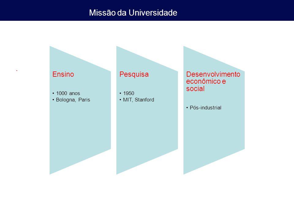 Missão da Universidade. Ensino 1000 anos Bologna, Paris Pesquisa 1950 MIT, Stanford Desenvolvimento econômico e social Pós-industrial