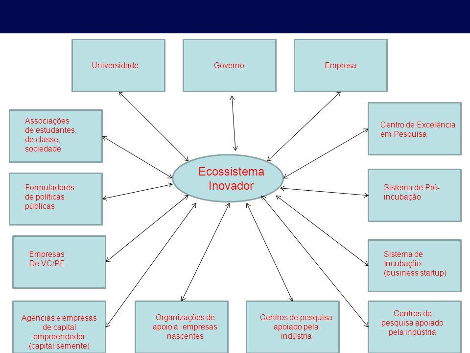 Categorias-chave do Ecossistema Inovador Universidade Reconhecimento de Oportunidade Capitalização do conhecimento inovador Visão Pesquisa e Desenvolvimento Sistema de Geração de Empreendimentos Recursos econômicos e financeiros Inteligência Competitiva Cultura do Emprendedorismo Trabalho, Moradia e Entretenimento
