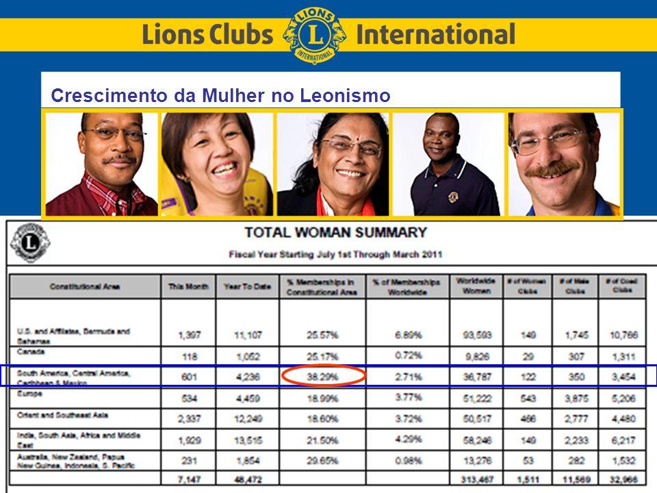 LIONS CLUBS INTERNATIONALTITLE OF PRESENTATION 16 4 – Fortalecimento do Crescimento com qualidade  Valorização dos Jovens...