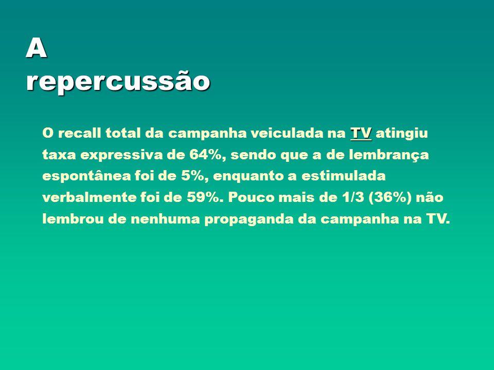 A repercussão TV O recall total da campanha veiculada na TV atingiu taxa expressiva de 64%, sendo que a de lembrança espontânea foi de 5%, enquanto a estimulada verbalmente foi de 59%.