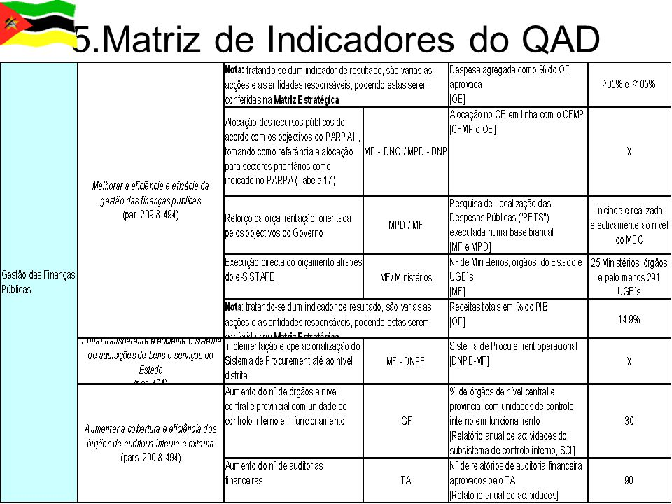 5.Matriz de Indicadores do QAD