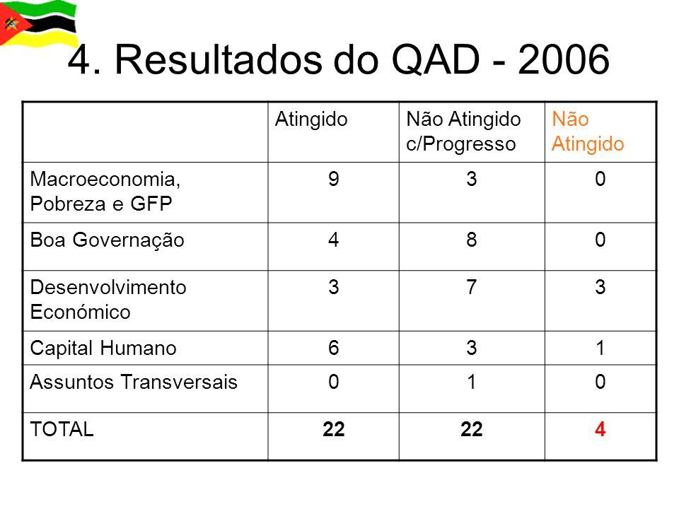 4.1 Macroeconomia, Pobreza e GFP ASPECTOS POSITIVOS  Bom desempenho macroeconómico.