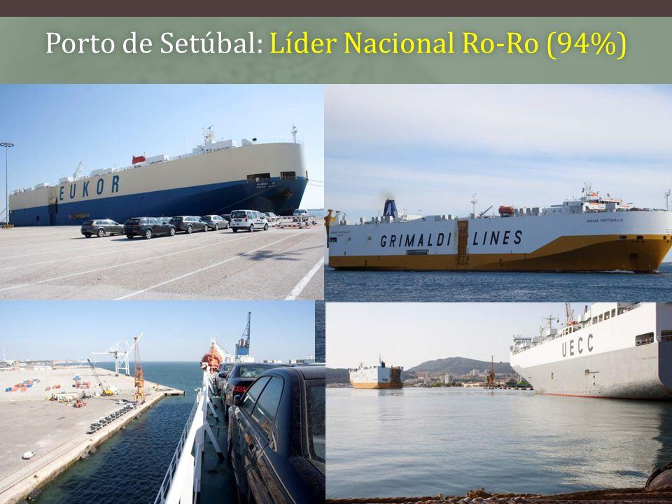 Porto de Setúbal: Líder Nacional Ro-Ro (94%)Porto de Setúbal: Líder Nacional Ro-Ro (94%) Movimento Portuário – fotos históricas