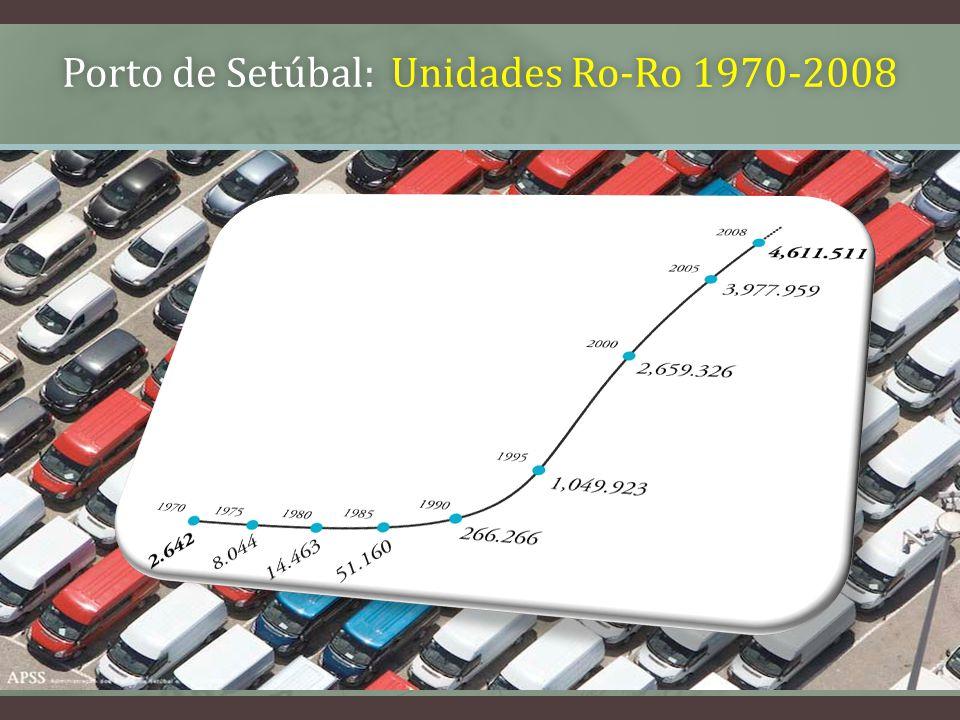 Porto de Setúbal: Unidades Ro-Ro 1970-2008Porto de Setúbal: Unidades Ro-Ro 1970-2008