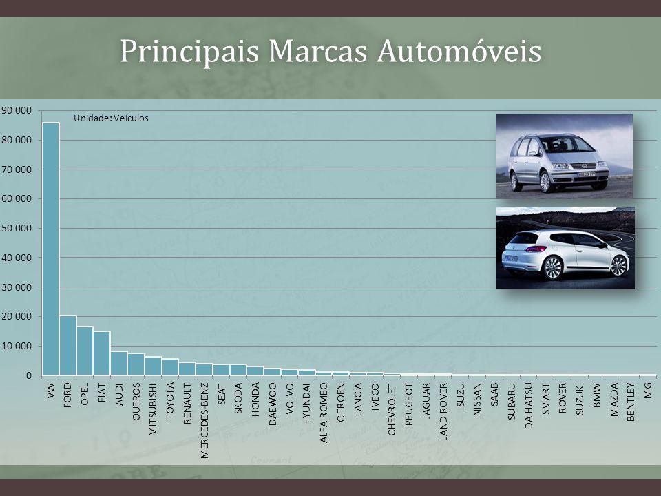 Principais Marcas AutomóveisPrincipais Marcas Automóveis Unidade: Veículos