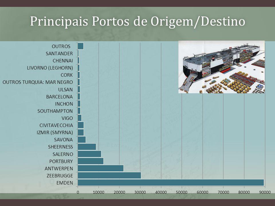 Principais Portos de Origem/DestinoPrincipais Portos de Origem/Destino