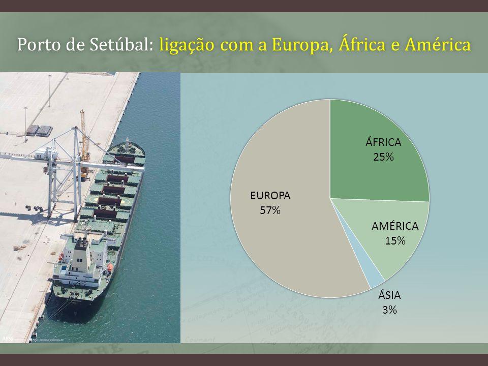 Porto de Setúbal: ligação com a Europa, África e AméricaPorto de Setúbal: ligação com a Europa, África e América