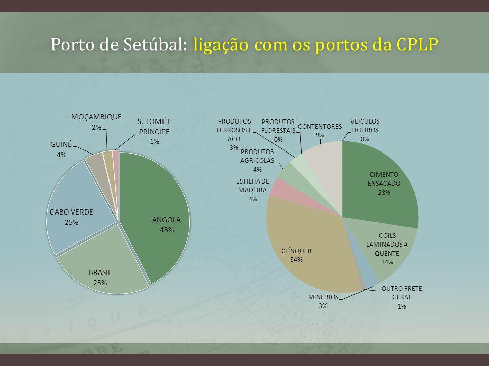 Porto de Setúbal: ligação com os portos da CPLPPorto de Setúbal: ligação com os portos da CPLP