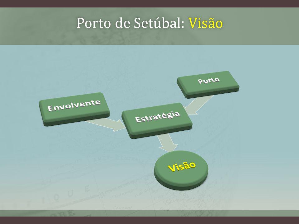 Porto de Setúbal: VisãoPorto de Setúbal: Visão