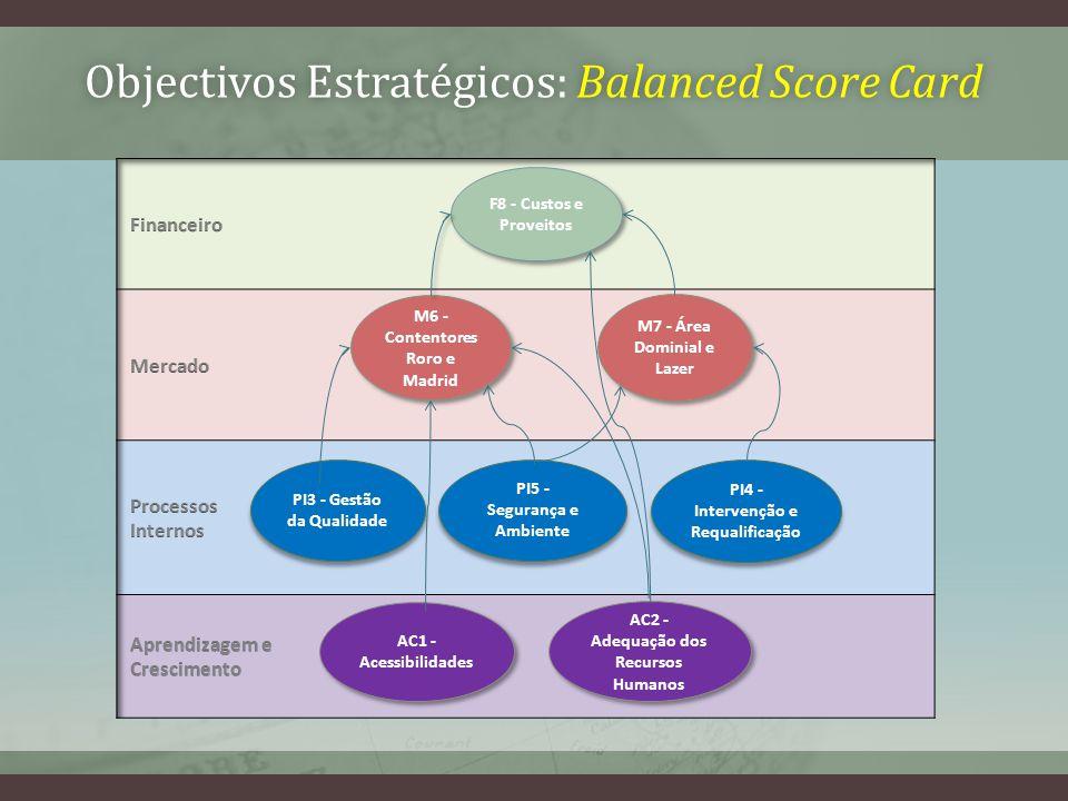 Objectivos Estratégicos: Balanced Score CardObjectivos Estratégicos: Balanced Score Card F8 - Custos e Proveitos M6 - Contentores Roro e Madrid AC1 - Acessibilidades M7 - Área Dominial e Lazer PI3 - Gestão da Qualidade AC2 - Adequação dos Recursos Humanos PI5 - Segurança e Ambiente PI4 - Intervenção e Requalificação