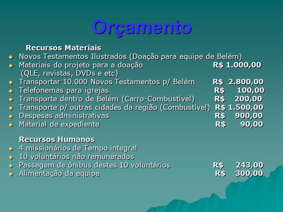 Orçamento Recursos Materiais Recursos Materiais  Novos Testamentos Ilustrados (Doação para equipe de Belém)  Materiais do projeto para a doação R$ 1