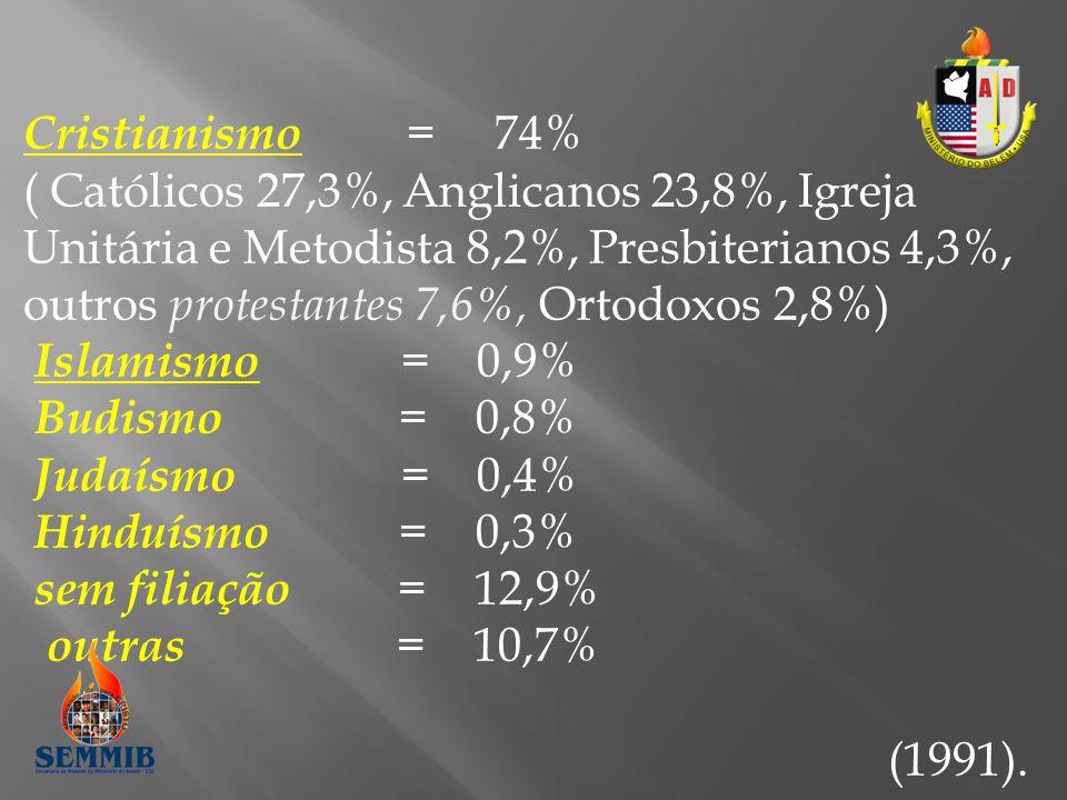 Cristianismo = 74% ( Católicos 27,3%, Anglicanos 23,8%, Igreja Unitária e Metodista 8,2%, Presbiterianos 4,3%, outros protestantes 7,6%, Ortodoxos 2,8%) Islamismo = 0,9% Budismo = 0,8% Judaísmo = 0,4% Hinduísmo = 0,3% sem filiação = 12,9% outras = 10,7% (1991).