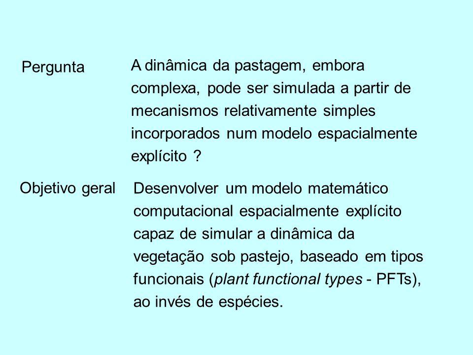 Modelo espacial explícito –> autômato celular (AC) Consiste de uma grade regular de células atualizadas, sincronizadamente em intervalo de tempo discretos, de acordo com REGRAS DE INTERAÇÃO, em que o estado da célula é determinado pelos estados prévios das células vizinhas.