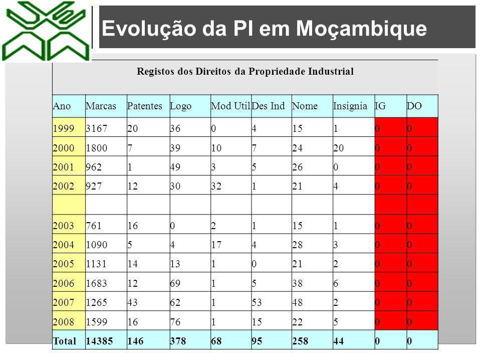 Evolução da PI em Moçambique Registos dos Direitos da Propriedade Industrial AnoMarcasPatentesLogoMod UtilDes IndNomeInsigniaIGDO 1999316720360415100