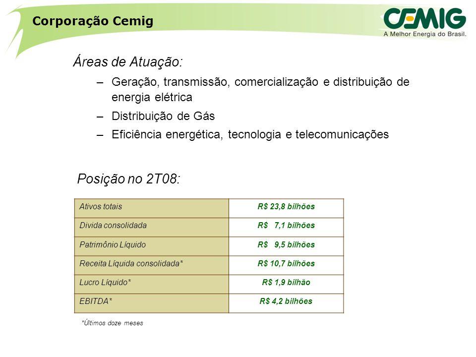 Ativos totais R$ 23,8 bilhões Divida consolidada R$ 7,1 bilhões Patrimônio Líquido R$ 9,5 bilhões Receita Líquida consolidada* R$ 10,7 bilhões Lucro Líquido* R$ 1,9 bilhão EBITDA* R$ 4,2 bilhões Posição no 2T08: Corporação Cemig Áreas de Atuação: –Geração, transmissão, comercialização e distribuição de energia elétrica –Distribuição de Gás –Eficiência energética, tecnologia e telecomunicações *Últimos doze meses