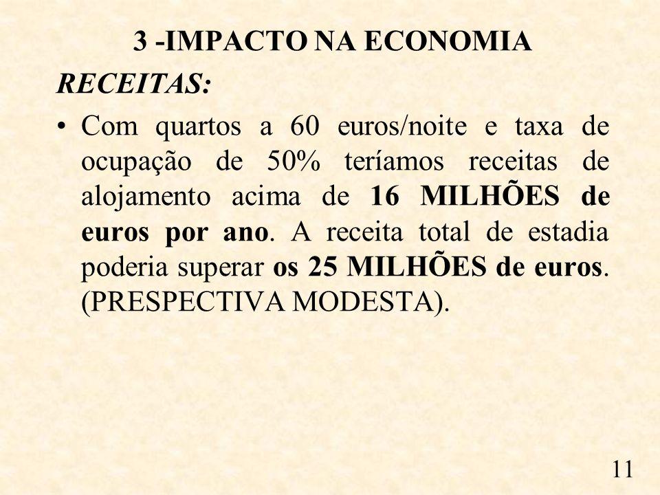 3 -IMPACTO NA ECONOMIA RECEITAS: Com quartos a 60 euros/noite e taxa de ocupação de 50% teríamos receitas de alojamento acima de 16 MILHÕES de euros por ano.
