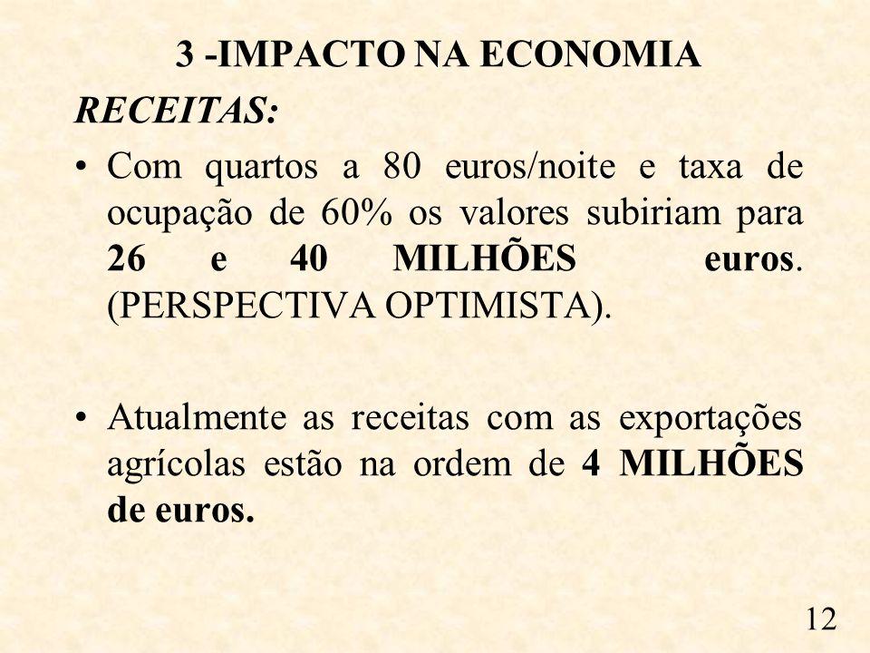 3 -IMPACTO NA ECONOMIA RECEITAS: Com quartos a 80 euros/noite e taxa de ocupação de 60% os valores subiriam para 26 e 40 MILHÕES euros.