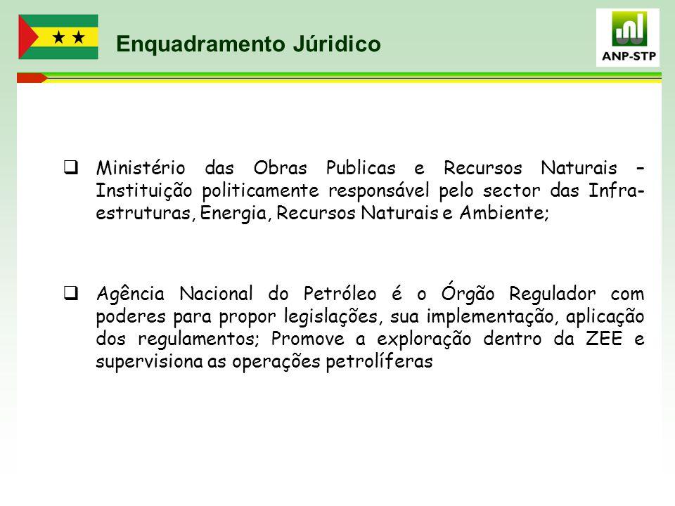 Enquadramento Júridico  Ministério das Obras Publicas e Recursos Naturais – Instituição politicamente responsável pelo sector das Infra- estruturas,
