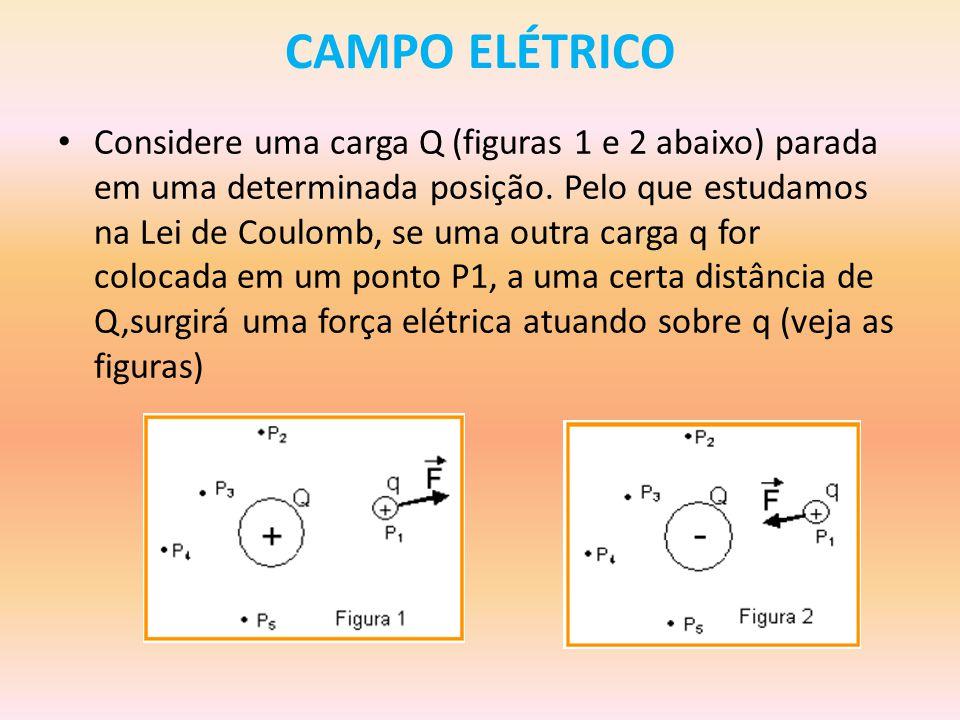 CAMPO ELÉTRICO Considere uma carga Q (figuras 1 e 2 abaixo) parada em uma determinada posição.