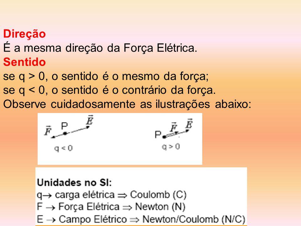 Direção É a mesma direção da Força Elétrica.