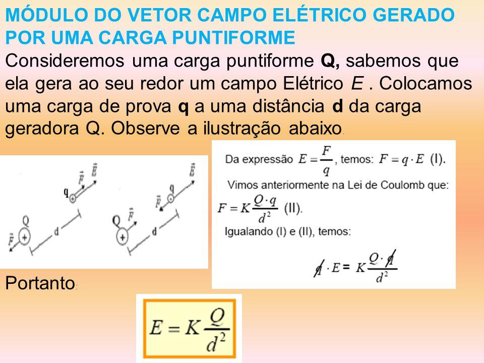 MÓDULO DO VETOR CAMPO ELÉTRICO GERADO POR UMA CARGA PUNTIFORME Consideremos uma carga puntiforme Q, sabemos que ela gera ao seu redor um campo Elétrico E.