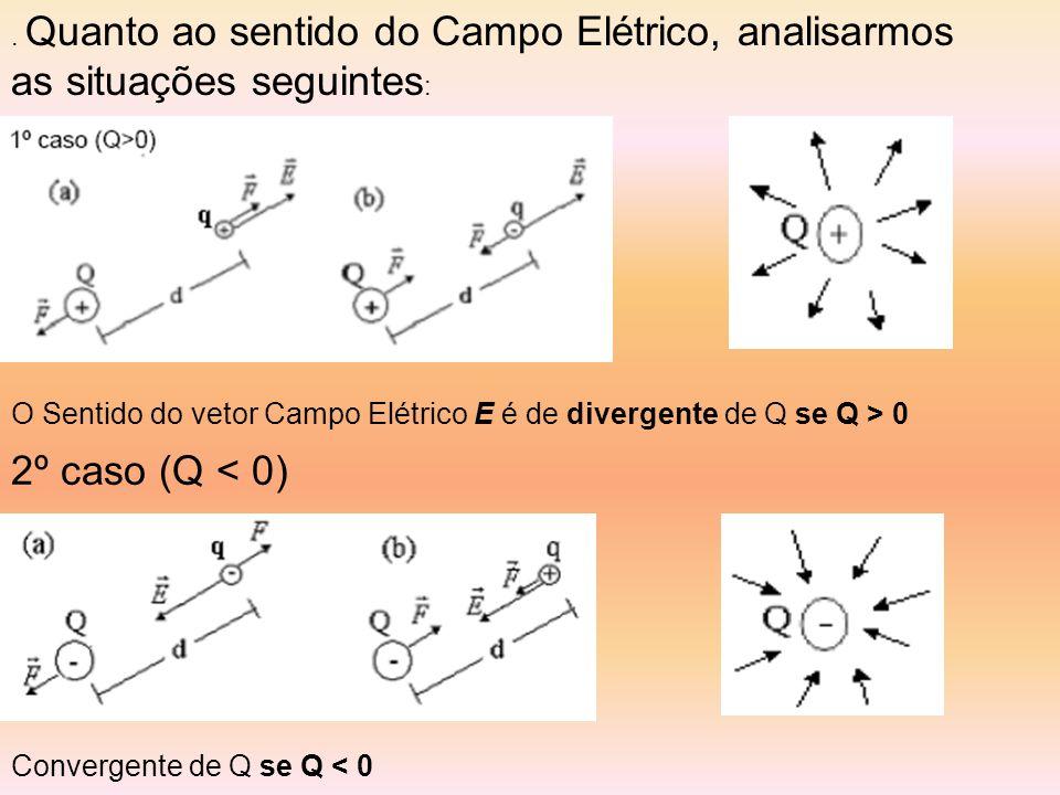 . Quanto ao sentido do Campo Elétrico, analisarmos as situações seguintes : 2º caso (Q < 0) O Sentido do vetor Campo Elétrico E é de divergente de Q se Q > 0 Convergente de Q se Q < 0