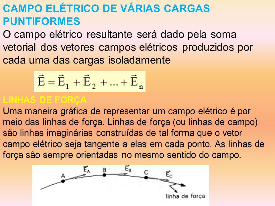 CAMPO ELÉTRICO DE VÁRIAS CARGAS PUNTIFORMES O campo elétrico resultante será dado pela soma vetorial dos vetores campos elétricos produzidos por cada uma das cargas isoladamente LINHAS DE FORÇA Uma maneira gráfica de representar um campo elétrico é por meio das linhas de força.