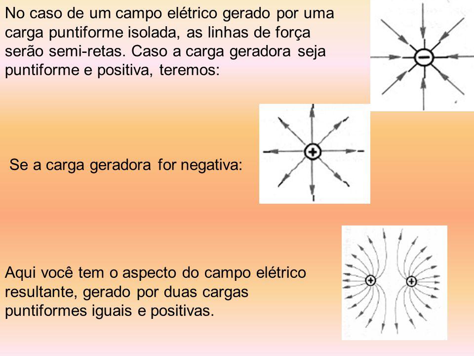 No caso de um campo elétrico gerado por uma carga puntiforme isolada, as linhas de força serão semi-retas.