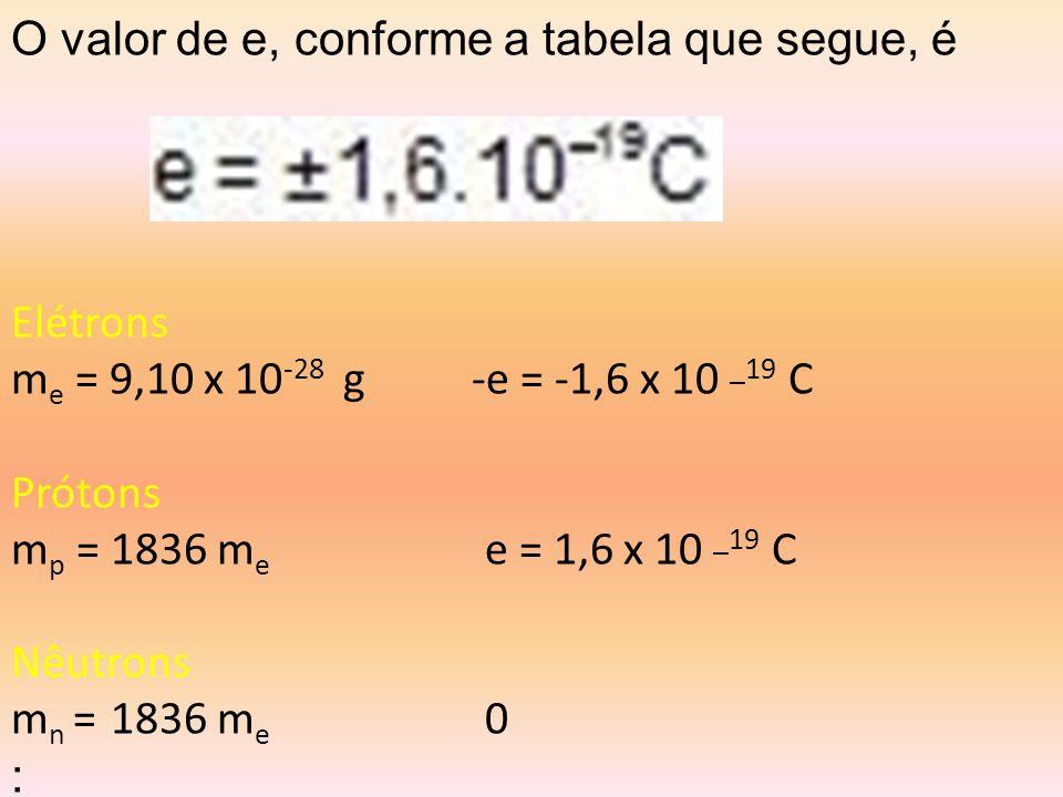 O valor de e, conforme a tabela que segue, é Elétrons m e = 9,10 x 10 -28 g -e = -1,6 x 10 _19 C Prótons m p = 1836 m e e = 1,6 x 10 _19 C Nêutrons m n = 1836 m e 0 :