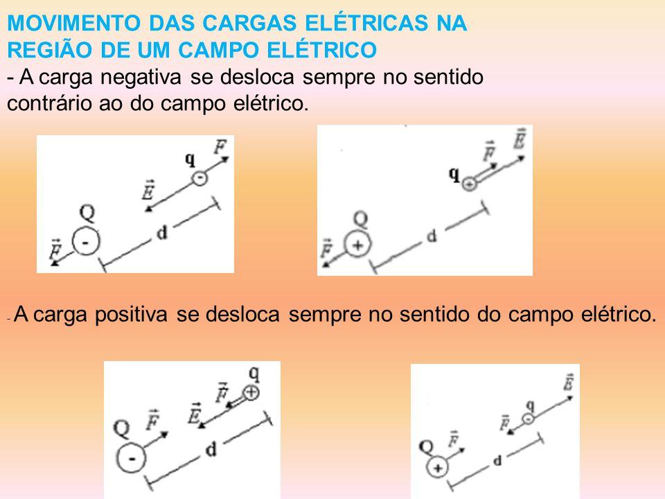 MOVIMENTO DAS CARGAS ELÉTRICAS NA REGIÃO DE UM CAMPO ELÉTRICO - A carga negativa se desloca sempre no sentido contrário ao do campo elétrico.