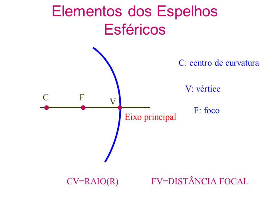 Elementos dos Espelhos Esféricos CV=RAIO(R)FV=DISTÂNCIA FOCAL C: centro de curvatura V: vértice F: foco CF V Eixo principal