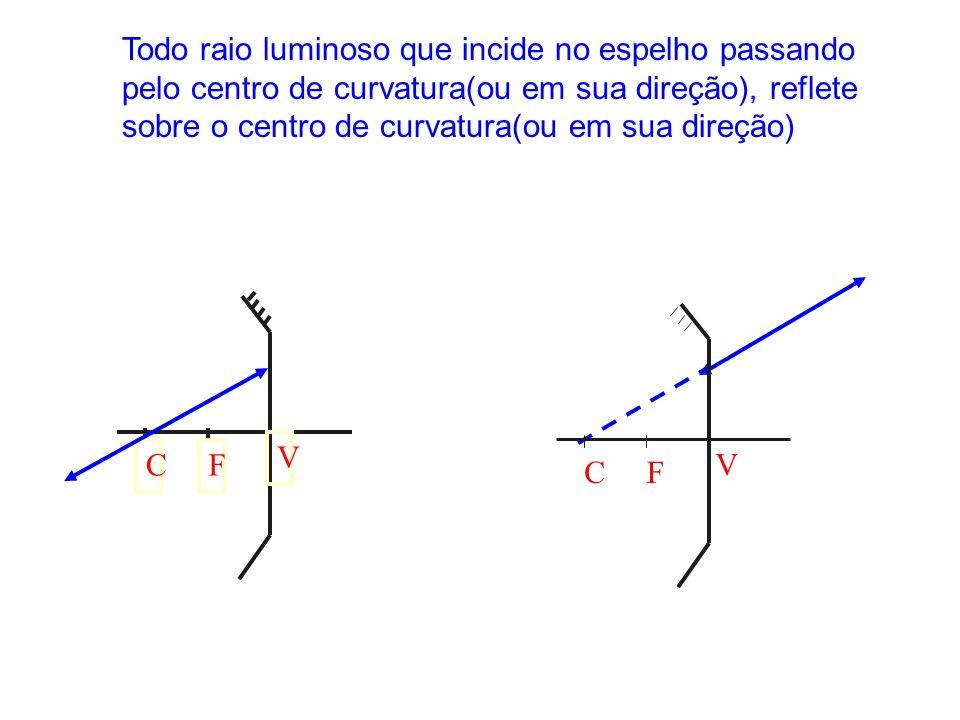 Todo raio luminoso que incide no espelho passando pelo centro de curvatura(ou em sua direção), reflete sobre o centro de curvatura(ou em sua direção) CF V CF V